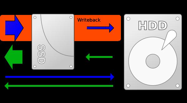 Schema funzionamento bcache