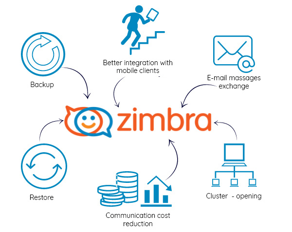 People collaborating around a table, published to Zimbra, Your Open Source Email and Collaboration Management System